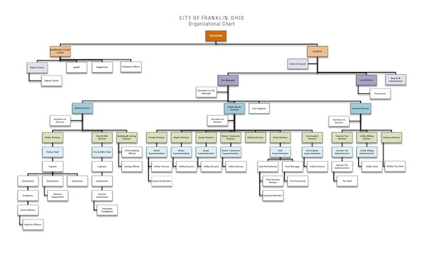 Organizational Chart  City Of Franklin Ohio